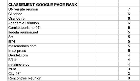 Le classement des sites Internet réunionnais