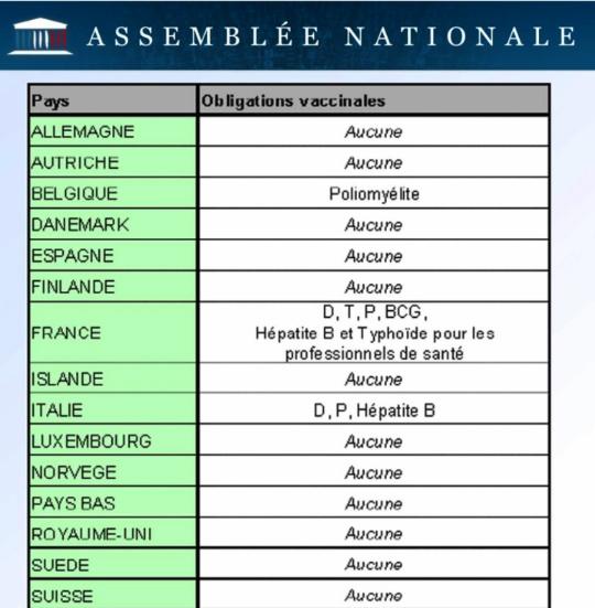 Le moins qu'on puisse dire est que la situation de la France au sujet des vaccins est unique en Europe !