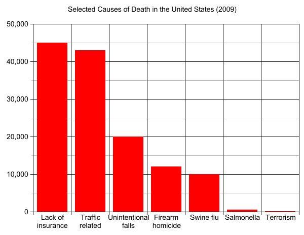 Les causes de mortalité qux Etat Unis