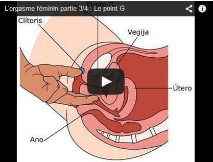 Le point G féminin : démonstration en vidéo (nouvelle version)
