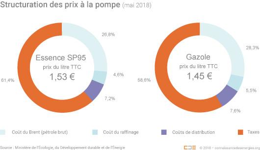 Prix des carburants, ou comment, encore une fois Macron se fiche de nous dans les grandes largeurs.