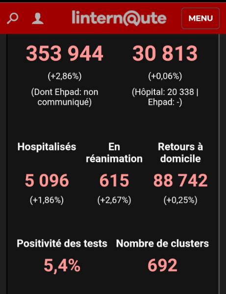 Deux statistiques d'aujourd'hui pour démontrer comment on fait peur au Français...pour rien !