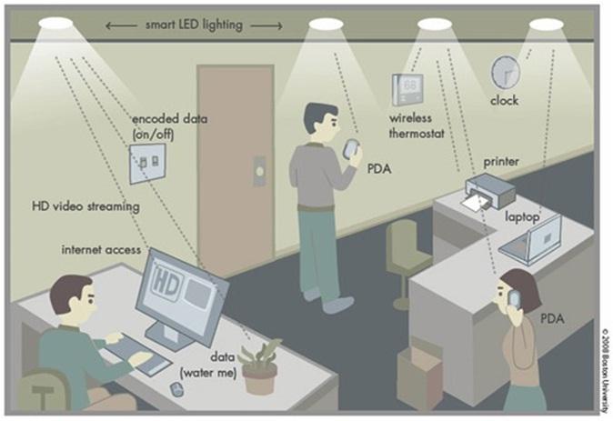 """Une solution pour les personnes """"electro-sensibles"""" : le Lifi !"""