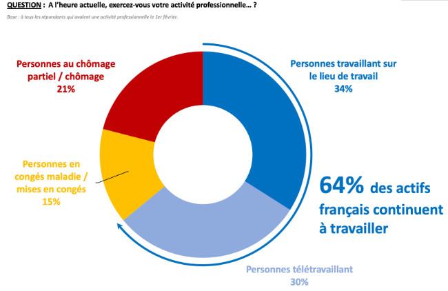 Un faux confinement à moins de frais pour le gouvernement mais qui se révèle catastrophique pour 36% de la population soit ~24 millions de français ! Quand le confinement sera terminé ces 24 millions de français auront toujours de gros problèmes.