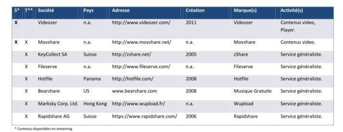 La liste des principaux sites de streaming