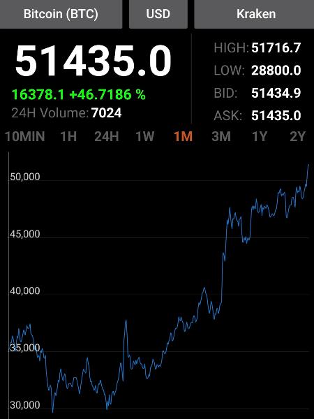 Evolution cours du bitcoin sur le dernier mois