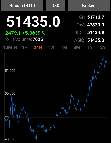 Evolution du cours du Bitcoin sur les dernières 24 heures