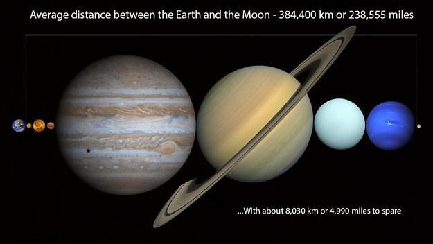 Entre la terre et la lune on peut caser toutes les planètes du système solaire !
