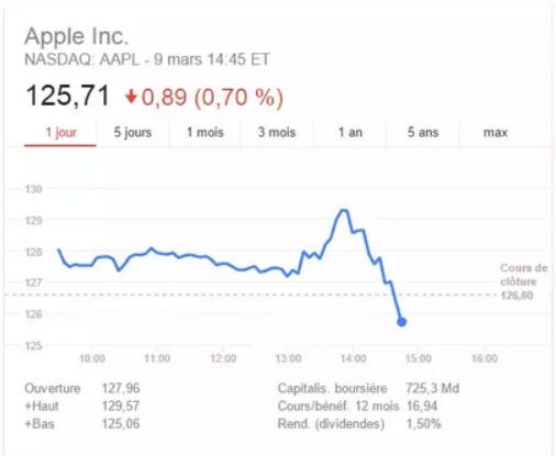 Les réactions à la dernière keynote d'Apple