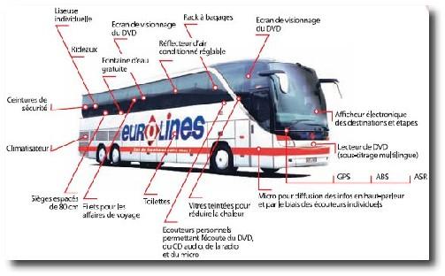 Paris Londres en autocar pour 9 euros !