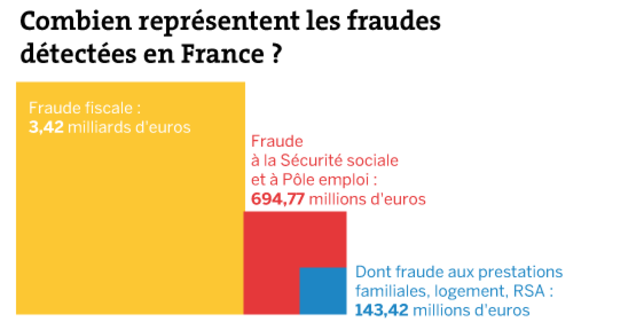 La fraude fiscale (détectée) c'est 80%, la fraude sociale, c'est 20% ! Et sur ces 20%, la fraude à Pole Emploi, c'est 6% !