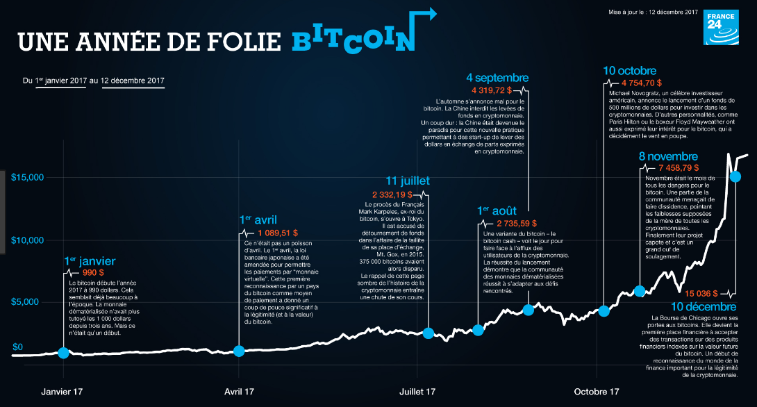 Plus-value Bitcoin : taxables à 45% + CSG = ~60% !