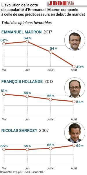 Les trois derniers présidents après un an  de mandat. Pour Macron, le dernier chiffre connu est 23 !