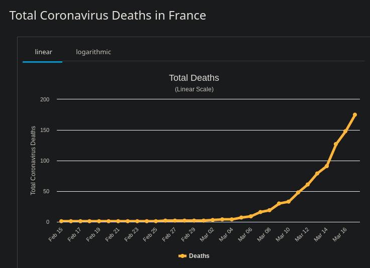Coronavirus : Agissez Aujourd'hui !