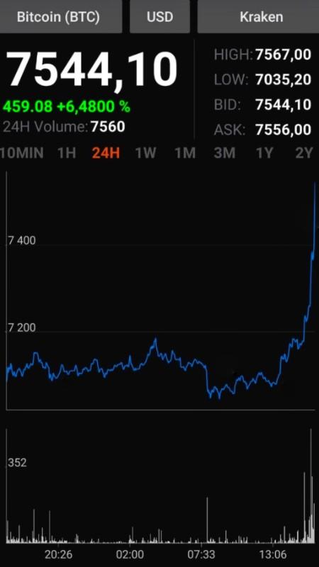 Le cours du bitcoin, 3 heures après mon article. Je n'y suis pour rien, mais j'aime quand les événements me donnent raison. Même si ça ne dure pas 😏