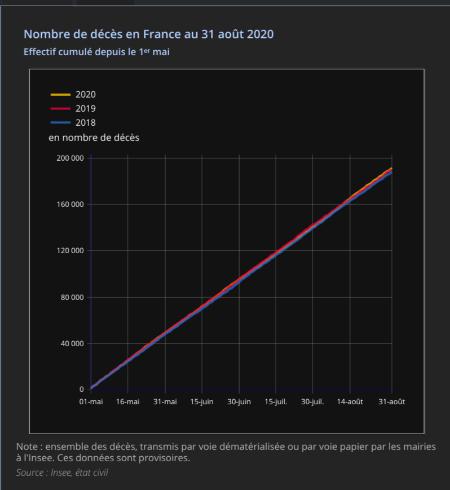 Statistiques INSEE établies après la première vague. Par rapport aux années précédentes, on est très loin de l'hécatombe !
