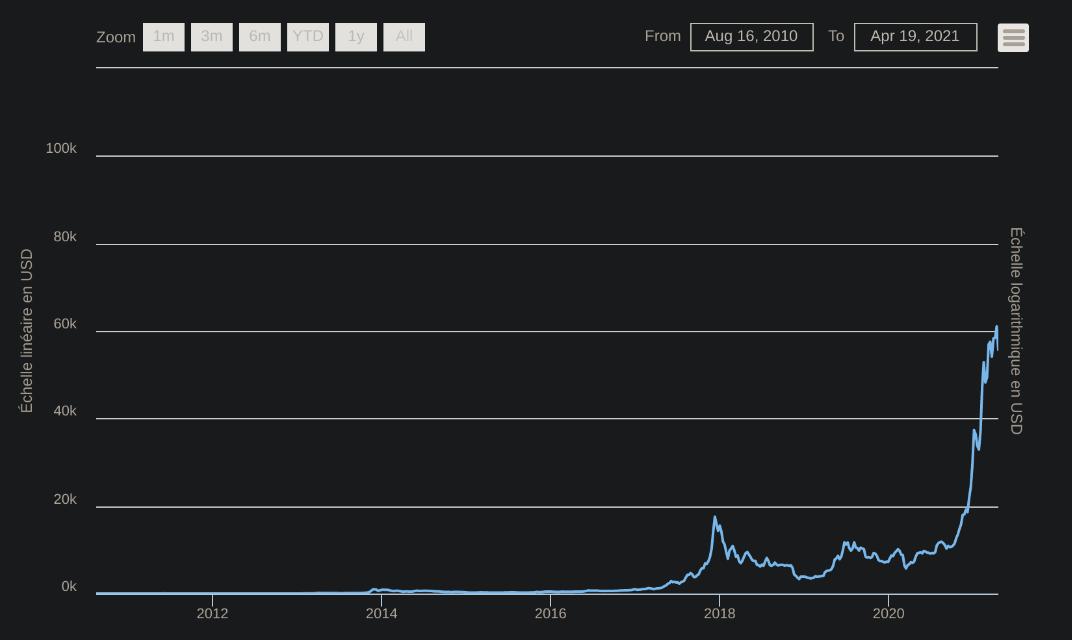 Évolution du Bitcoin de 2010 à 2021
