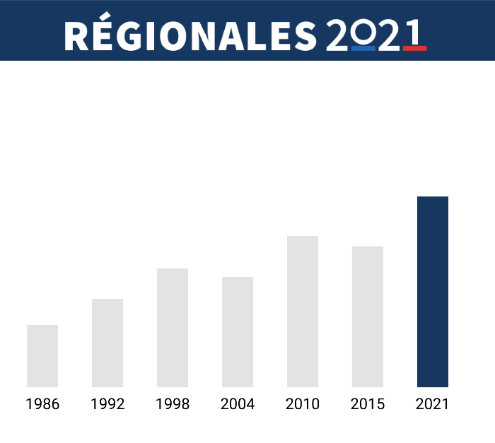 Elections régionales : abstention record !