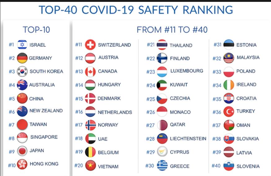 Classement des pays ayant le mieux géré la pandémie. Ne cherchez pas la France, elle est 73e. Sur 98 !