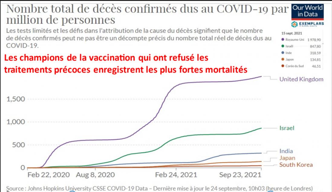 Bilan sanitaire au 25 septembre 2021 dans les pays champions de la vaccination anticovid