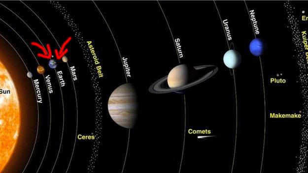 Ceci est le système solaire