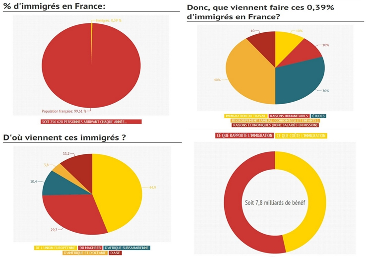 "Les point sur les ""i"" de ""l'invasion"" par les ""immigrants"""