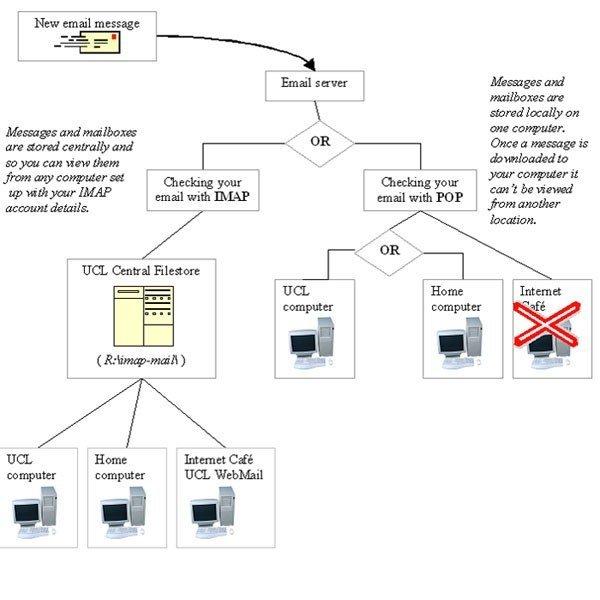 Avec Gmail laissez tomber Pop3 et passez à Imap 4 !