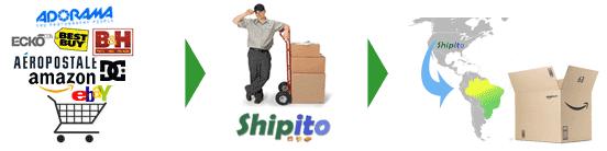 Commander aux Etats-Unis via Shipito