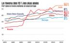Un rapport mondial sur les inégalités qui met les pendules à l'heure.