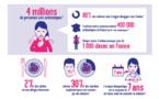Allergies : un immense malentendu