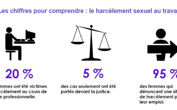 Harcèlement sexuel au travail : le grand test