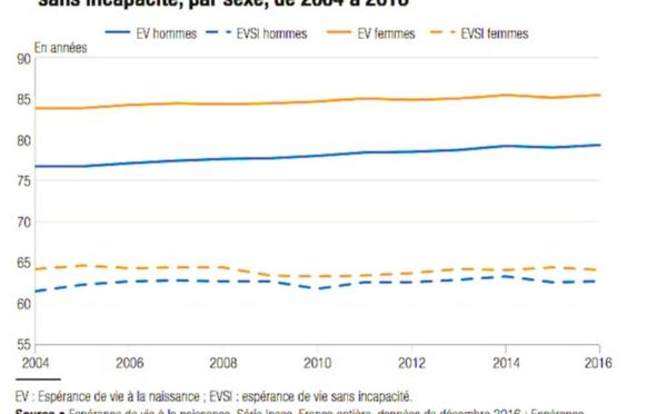 """L'espérance de vie """"en bonne santé"""" des Français reste stable"""