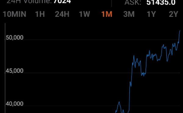 Faut-il acheter du Bitcoin ?